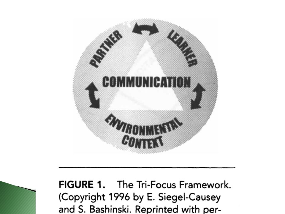 1.Define the instructional universe (IU).---How. -Person-Centered Planning/ File Review/ IEP 2.