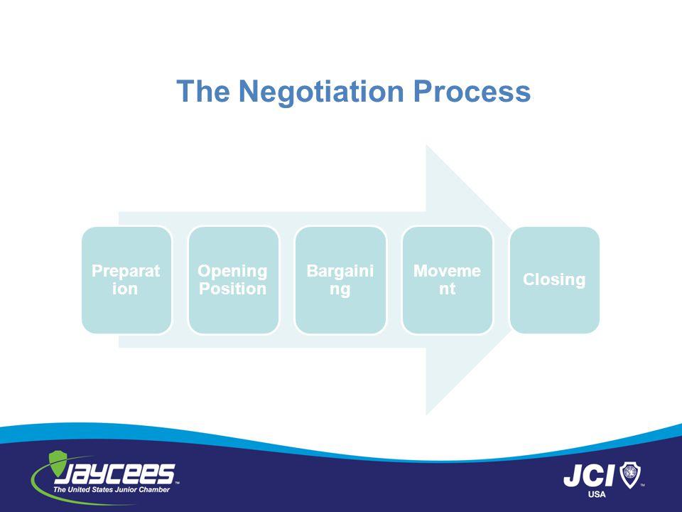 The Negotiation Process Preparat ion Opening Position Bargaini ng Moveme nt Closing