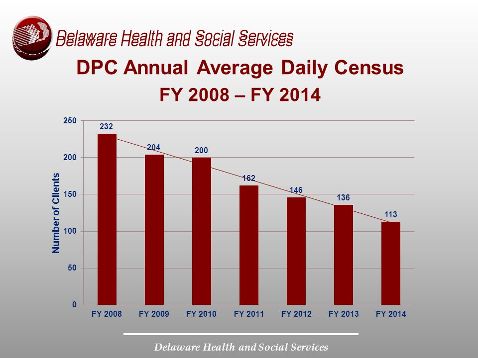DPC Annual Average Daily Census FY 2008 – FY 2014 Delaware Health and Social Services