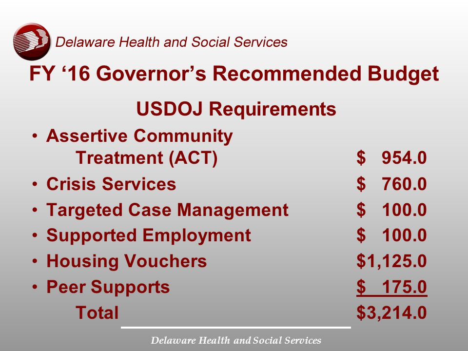 Delaware Health and Social Services FY '16 Governor's Recommended Budget USDOJ Requirements Assertive Community Treatment (ACT)$ 954.0 Crisis Services$ 760.0 Targeted Case Management$ 100.0 Supported Employment$ 100.0 Housing Vouchers$1,125.0 Peer Supports$ 175.0 Total$3,214.0