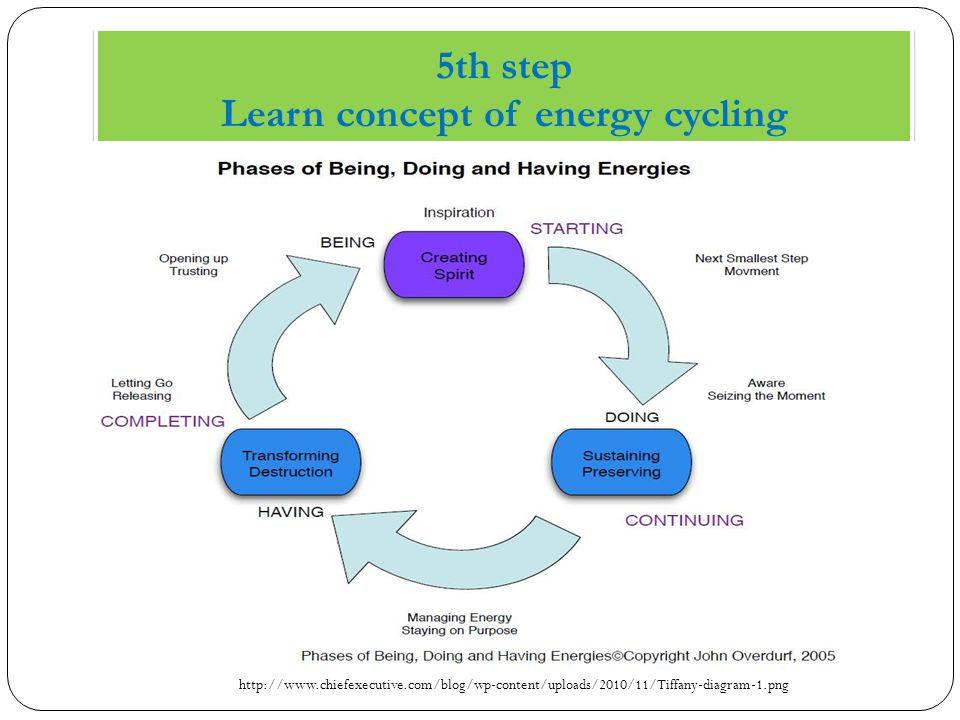 5th step Learn concept of energy cycling http://www.chiefexecutive.com/blog/wp-content/uploads/2010/11/Tiffany-diagram-1.png