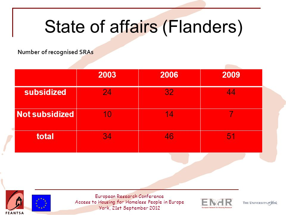 European Research Conference Access to Housing for Homeless People in Europe York, 21st September 2012 State of affairs (Flanders) 200320062009 subsidized243244 Not subsidized10147 total344651 Number of recognised SRAs