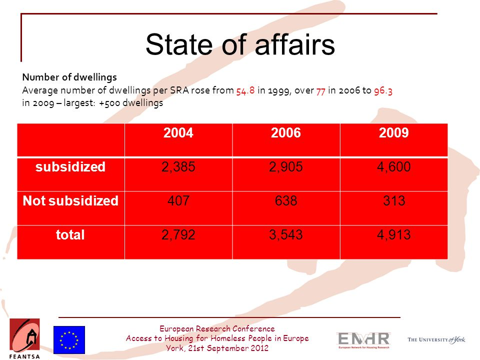 European Research Conference Access to Housing for Homeless People in Europe York, 21st September 2012 State of affairs 200420062009 subsidized2,3852,9054,600 Not subsidized407638313 total2,7923,5434,913 Number of dwellings Average number of dwellings per SRA rose from 54.8 in 1999, over 77 in 2006 to 96.3 in 2009 – largest: +500 dwellings