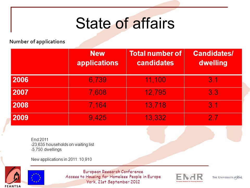 European Research Conference Access to Housing for Homeless People in Europe York, 21st September 2012 State of affairs New applications Total number of candidates Candidates/ dwelling 20066,73911,1003.1 20077,60812,7953.3 20087,16413,7183.1 20099,42513,3322.7 Number of applications End 2011 -23,635 households on waiting list -5,750 dwellings New applications in 2011: 10,910