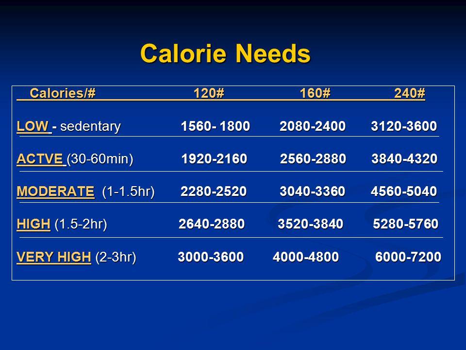 Calorie Needs Calories/# 120# 160# 240# Calories/# 120# 160# 240# LOW - sedentary 1560- 1800 2080-2400 3120-3600 ACTVE (30-60min) 1920-2160 2560-2880
