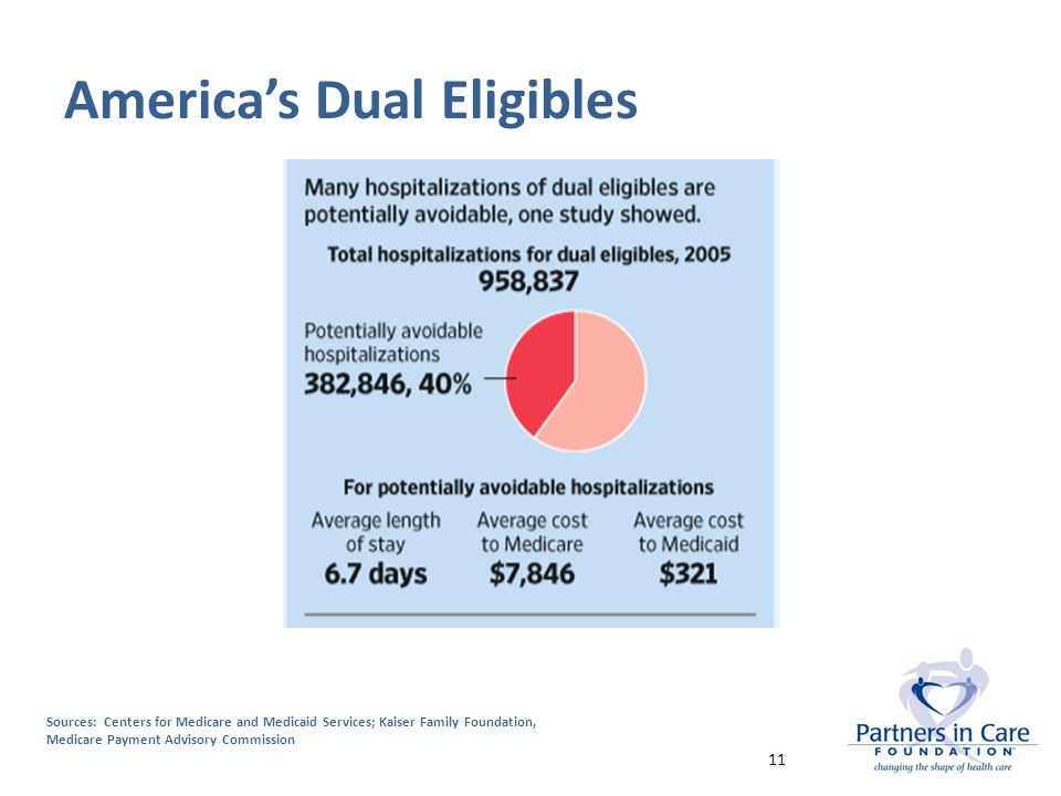 America's Dual Eligibles Sources: Centers for Medicare and Medicaid Services; Kaiser Family Foundation, Medicare Payment Advisory Commission 11