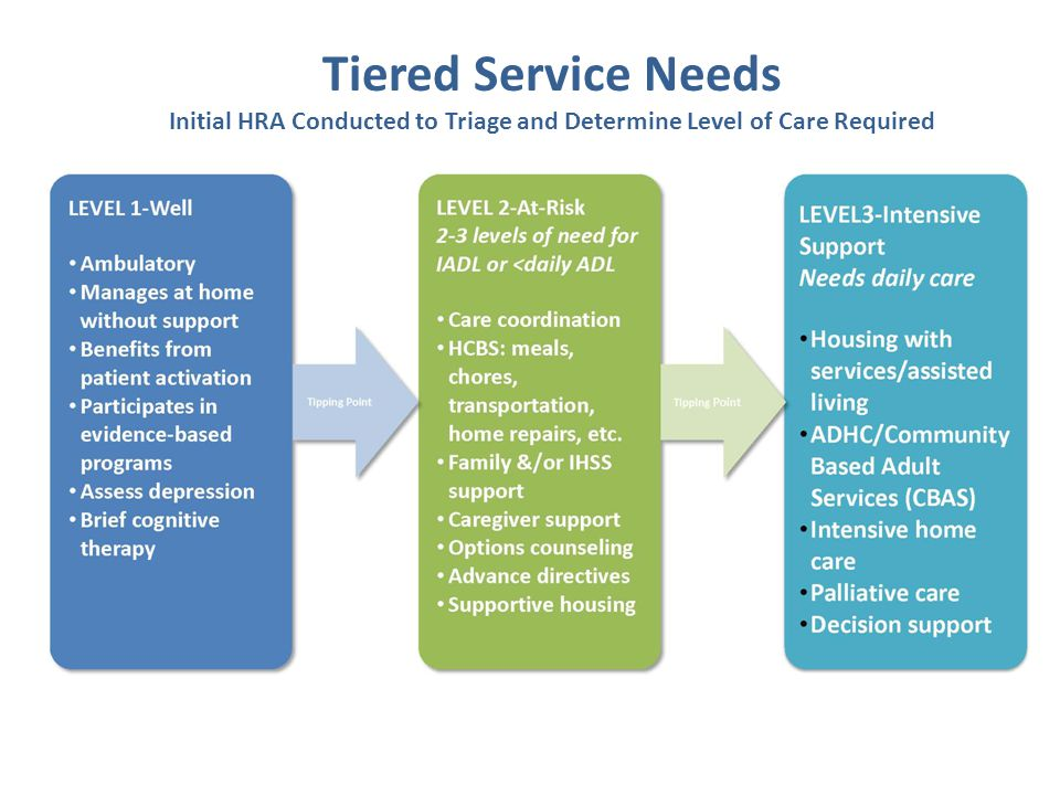 Tiered Service Needs Initial HRA Conducted to Triage and Determine Level of Care Required