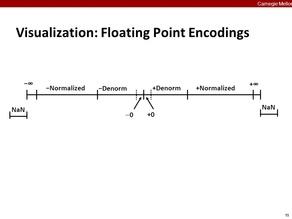 15 Carnegie Mellon Visualization: Floating Point Encodings ++ −− 00 +Denorm+Normalized −Denorm −Normalized +0 NaN