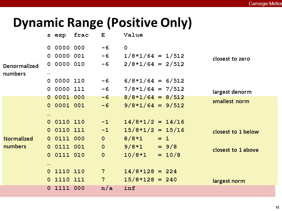 18 Carnegie Mellon s exp fracEValue 0 0000 000-60 0 0000 001-61/8*1/64 = 1/512 0 0000 010-62/8*1/64 = 2/512 … 0 0000 110-66/8*1/64 = 6/512 0 0000 111-67/8*1/64 = 7/512 0 0001 000-68/8*1/64 = 8/512 0 0001 001 -69/8*1/64 = 9/512 … 0 0110 110-114/8*1/2 = 14/16 0 0110 111-115/8*1/2 = 15/16 0 0111 00008/8*1 = 1 0 0111 00109/8*1 = 9/8 0 0111 010010/8*1 = 10/8 … 0 1110 110714/8*128 = 224 0 1110 111715/8*128 = 240 0 1111 000n/ainf Dynamic Range (Positive Only) closest to zero largest denorm smallest norm closest to 1 below closest to 1 above largest norm Denormalized numbers Normalized numbers