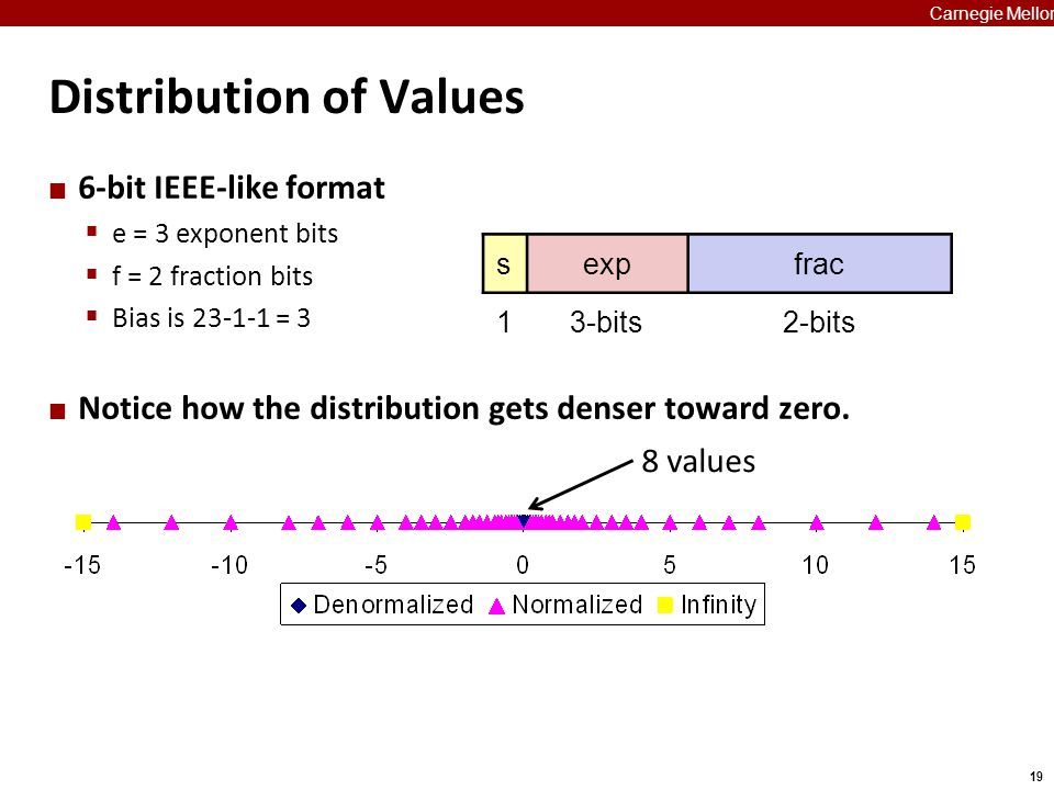 19 Carnegie Mellon Distribution of Values 6-bit IEEE-like format  e = 3 exponent bits  f = 2 fraction bits  Bias is 23-1-1 = 3 Notice how the distr