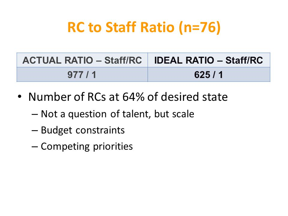 ACTUAL RATIO – Staff/RCIDEAL RATIO – Staff/RC 977 / 1625 / 1 RC to Staff Ratio (n=76) Number of RCs at 64% of desired state – Not a question of talent