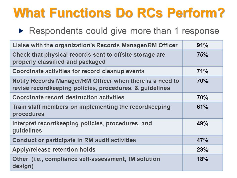 What Functions Do RCs Perform? Liaise with the organization's Records Manager/RM Officer91% Check that physical records sent to offsite storage are pr