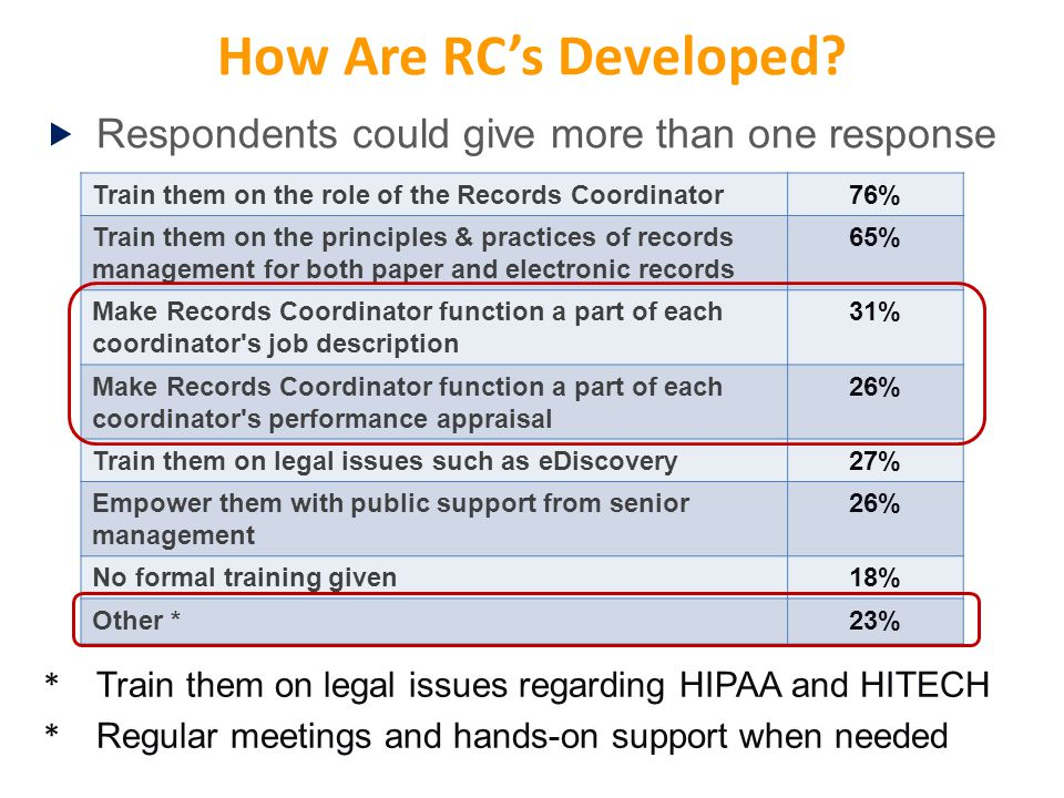 How Are RC's Developed.
