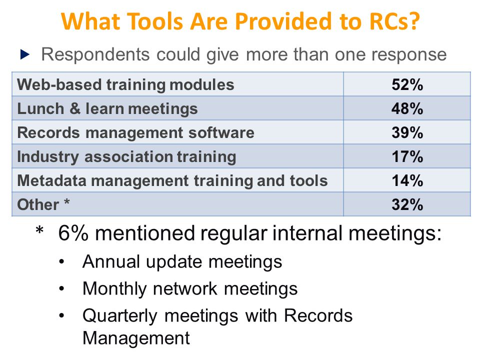 What Tools Are Provided to RCs? Web-based training modules52% Lunch & learn meetings48% Records management software39% Industry association training17