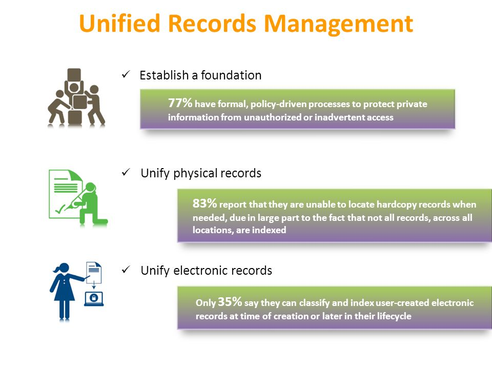 77% have formal, policy-driven processes to protect private information from unauthorized or inadvertent access Unified Records Management 83% report that they are unable to locate hardcopy records when needed, due in large part to the fact that not all records, across all locations, are indexed Only 35% say they can classify and index user-created electronic records at time of creation or later in their lifecycle Establish a foundation Unify physical records Unify electronic records