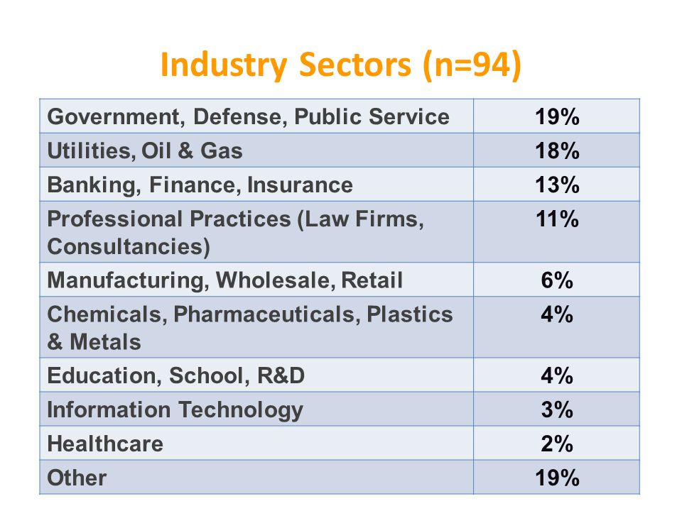 Government, Defense, Public Service19% Utilities, Oil & Gas18% Banking, Finance, Insurance13% Professional Practices (Law Firms, Consultancies) 11% Manufacturing, Wholesale, Retail6% Chemicals, Pharmaceuticals, Plastics & Metals 4% Education, School, R&D4% Information Technology3% Healthcare2% Other19% Industry Sectors (n=94)