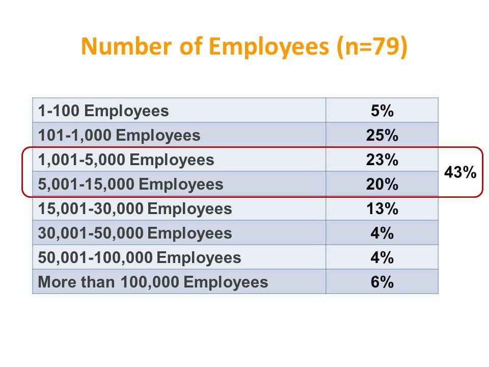 1-100 Employees5% 101-1,000 Employees25% 1,001-5,000 Employees23% 5,001-15,000 Employees20% 15,001-30,000 Employees13% 30,001-50,000 Employees4% 50,001-100,000 Employees4% More than 100,000 Employees6% 43% Number of Employees (n=79)