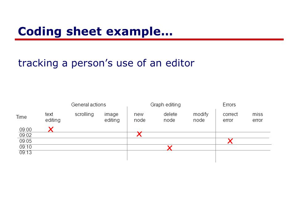 Coding sheet example... tracking a person's use of an editor Time 09:00 09:02 09:05 09:10 09:13 ErrorsGeneral actions textscrollingimagenewdeletemodif