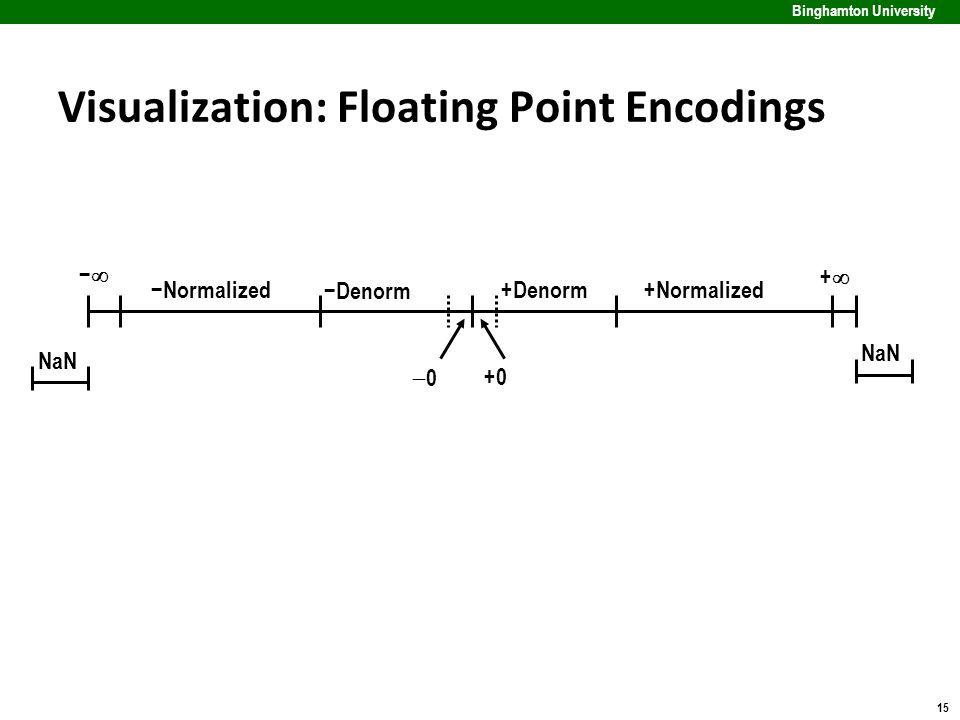 15 Binghamton University Visualization: Floating Point Encodings ++ −− 00 +Denorm+Normalized −Denorm −Normalized +0 NaN