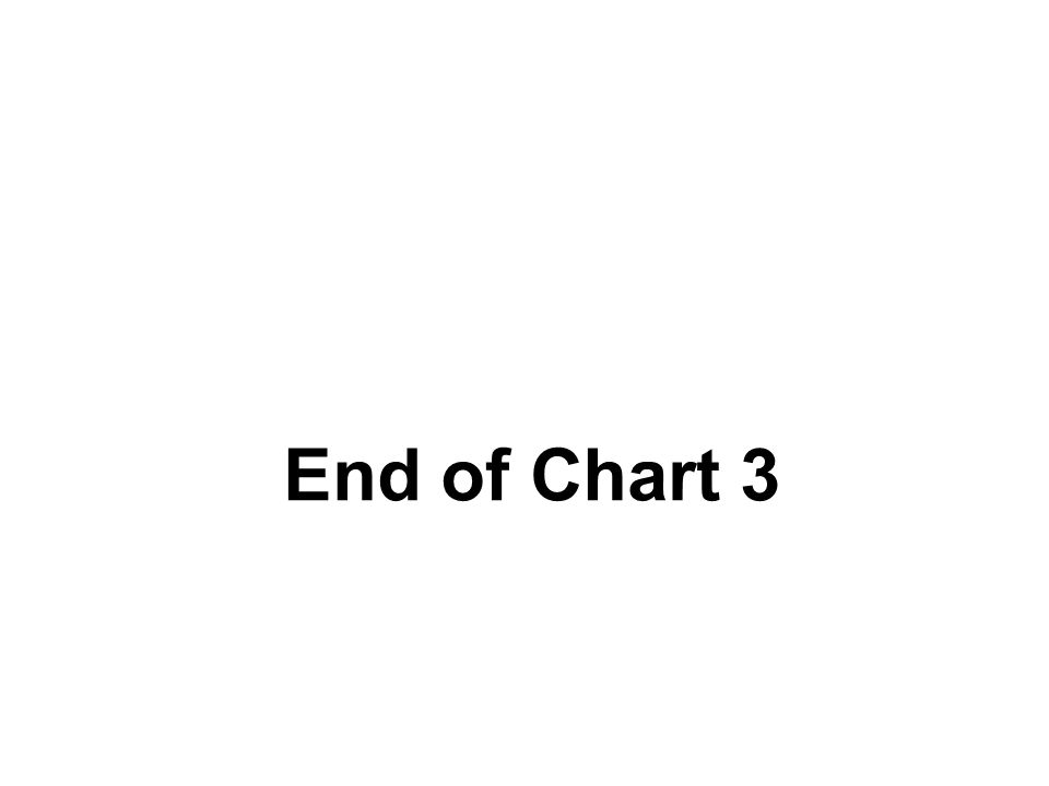 End of Chart 3