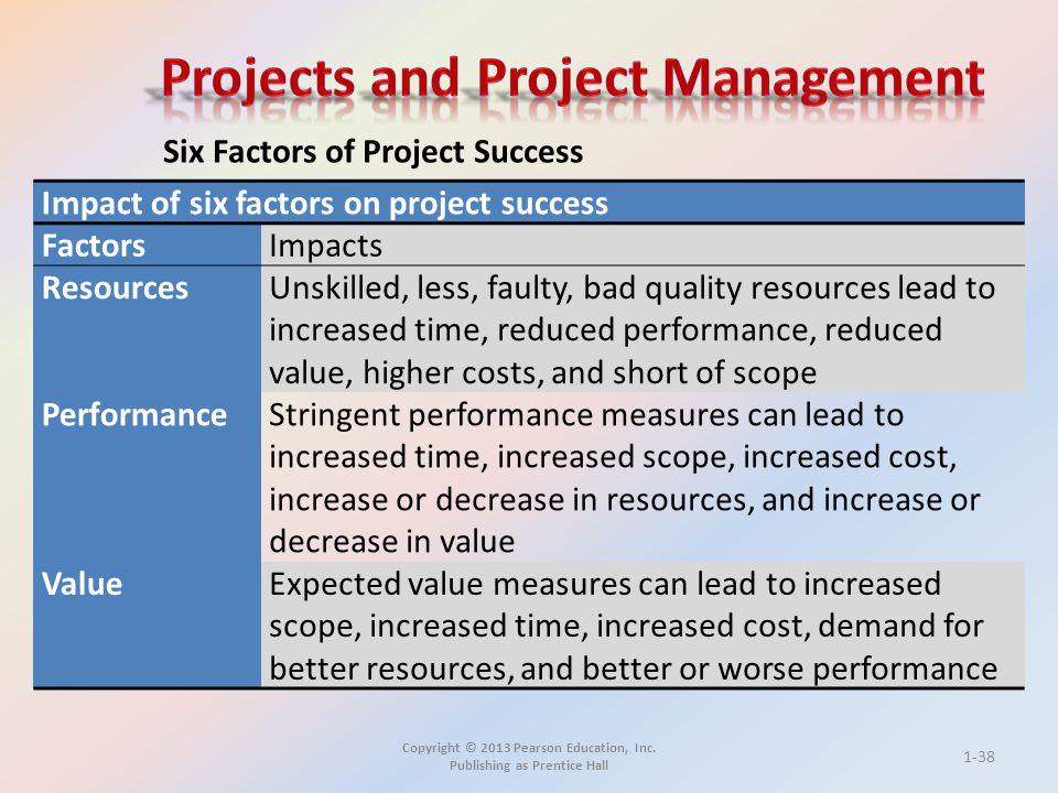 Copyright © 2013 Pearson Education, Inc. Publishing as Prentice Hall Six Factors of Project Success Impact of six factors on project success FactorsIm