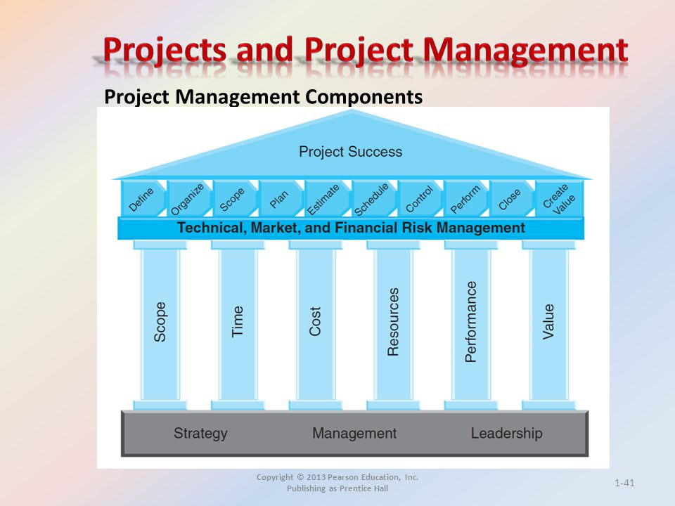 Copyright © 2013 Pearson Education, Inc. Publishing as Prentice Hall Project Management Components 1-41