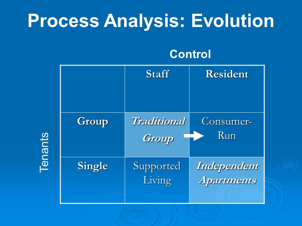 Process Analysis: Evolution StaffResident GroupTraditionalGroup Consumer- Run Single Supported Living Independent Apartments Control Tenants