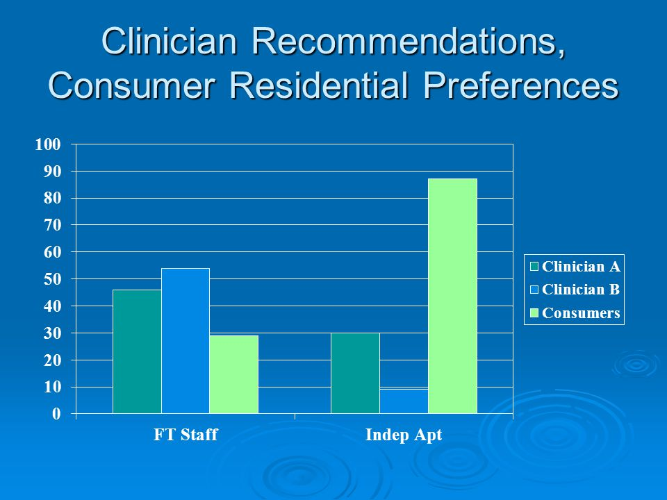 Clinician Recommendations, Consumer Residential Preferences