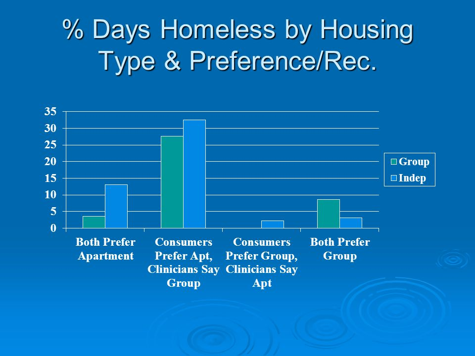 % Days Homeless by Housing Type & Preference/Rec.