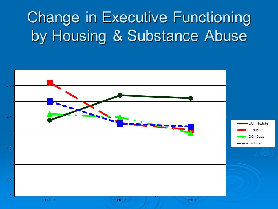 Change in Executive Functioning by Housing & Substance Abuse