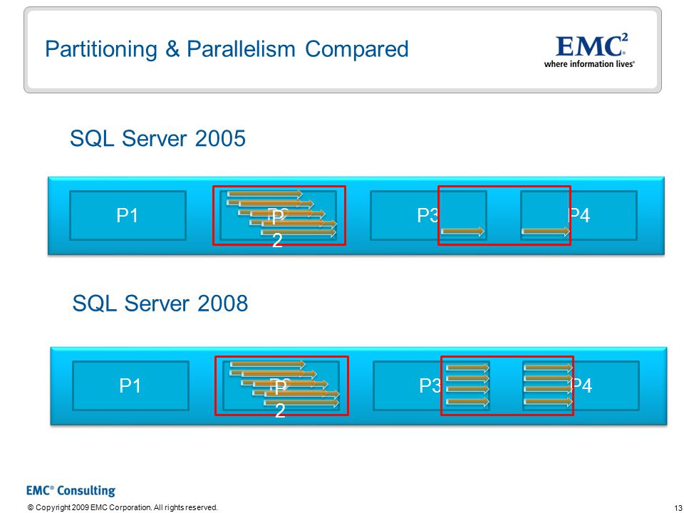 13 © Copyright 2009 EMC Corporation. All rights reserved. Partitioning & Parallelism Compared P1P4P3P2 P2P2 P1P4P3P2 P2P2 SQL Server 2005 SQL Server 2