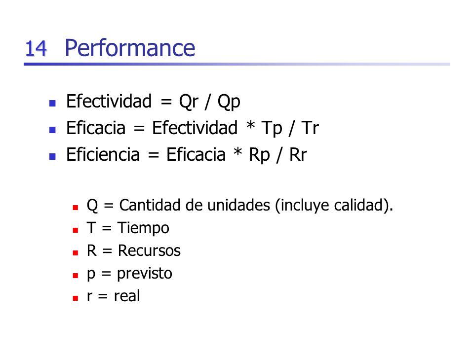 14 Performance Efectividad = Qr / Qp Eficacia = Efectividad * Tp / Tr Eficiencia = Eficacia * Rp / Rr Q = Cantidad de unidades (incluye calidad). T =