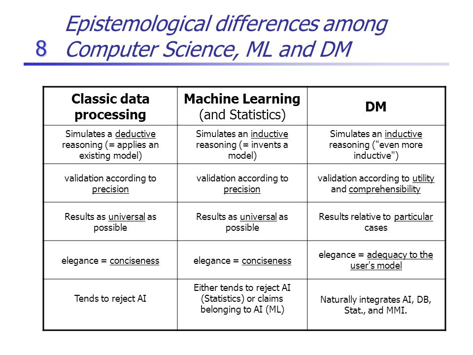 8 Epistemological differences among Computer Science, ML and DM Classic data processing Machine Learning (and Statistics) DM Simulates a deductive reasoning (= applies an existing model) Simulates an inductive reasoning (= invents a model) Simulates an inductive reasoning ( even more inductive ) validation according to precision validation according to utility and comprehensibility Results as universal as possible Results relative to particular cases elegance = conciseness elegance = adequacy to the user s model Tends to reject AI Either tends to reject AI (Statistics) or claims belonging to AI (ML) Naturally integrates AI, DB, Stat., and MMI.