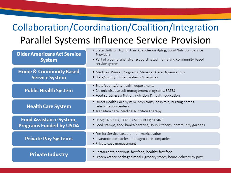 Collaboration/Coordination/Coalition/Integration Parallel Systems Influence Service Provision State Units on Aging, Area Agencies on Aging, Local Nutrition Service Providers Part of a comprehensive & coordinated home and community based service system Older Americans Act Service System Medicaid Waiver Programs, Managed Care Organizations State/county funded systems & services Home & Community Based Service System State/county/city health departments Chronic disease self management programs, BRFSS Food safety & sanitation, nutrition & health education Public Health System Direct Health Care system, physicians, hospitals, nursing homes, rehabilitation centers, Transition care, Medical Nutrition Therapy Health Care System SNAP, SNAP-ED, TEFAP, CSFP, CACFP, SFMNP Food stamps, food banks/pantries, soup kitchens, community gardens Food Assistance System, Programs Funded by USDA Fee for Service based on fair market value Insurance companies, managed care companies Private case management Private Pay Systems Restaurants, carryout, fast food, healthy fast food Frozen /other packaged meals, grocery stores, home delivery by post Private Industry