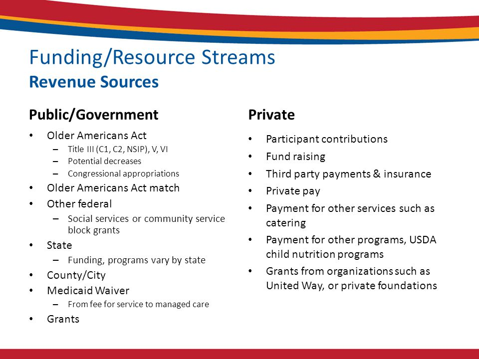 Funding/Resource Streams Revenue Sources Public/Government Older Americans Act – Title III (C1, C2, NSIP), V, VI – Potential decreases – Congressional appropriations Older Americans Act match Other federal – Social services or community service block grants State – Funding, programs vary by state County/City Medicaid Waiver – From fee for service to managed care Grants Private Participant contributions Fund raising Third party payments & insurance Private pay Payment for other services such as catering Payment for other programs, USDA child nutrition programs Grants from organizations such as United Way, or private foundations
