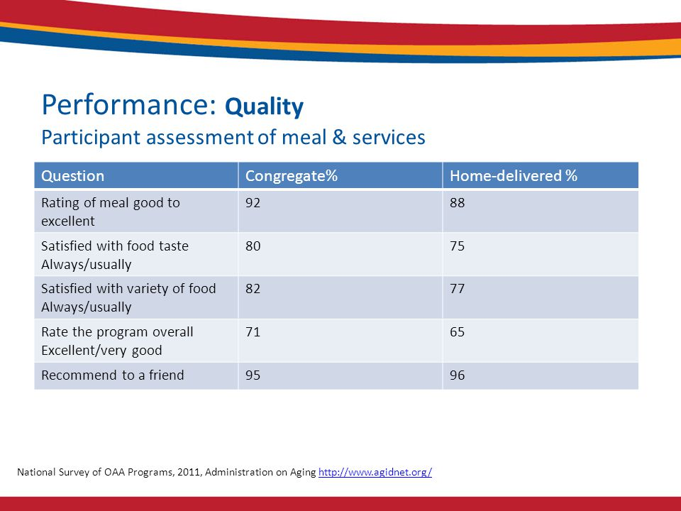 Performance: Quality Participant assessment of meal & services QuestionCongregate%Home-delivered % Rating of meal good to excellent 9288 Satisfied with food taste Always/usually 8075 Satisfied with variety of food Always/usually 8277 Rate the program overall Excellent/very good 7165 Recommend to a friend9596 National Survey of OAA Programs, 2011, Administration on Aging http://www.agidnet.org/http://www.agidnet.org/