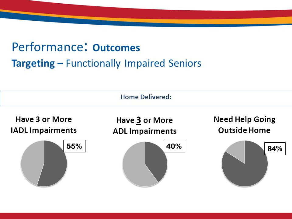 Home Delivered: Performance : Outcomes Targeting – Functionally Impaired Seniors