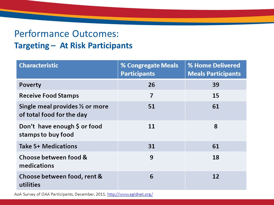 Performance Outcomes: Targeting – At Risk Participants Characteristic% Congregate Meals Participants % Home Delivered Meals Participants Poverty2639 Receive Food Stamps715 Single meal provides ½ or more of total food for the day 5161 Don't have enough $ or food stamps to buy food 118 Take 5+ Medications3161 Choose between food & medications 918 Choose between food, rent & utilities 612 AoA Survey of OAA Participants, December, 2011, http://www.agidnet.org/http://www.agidnet.org/