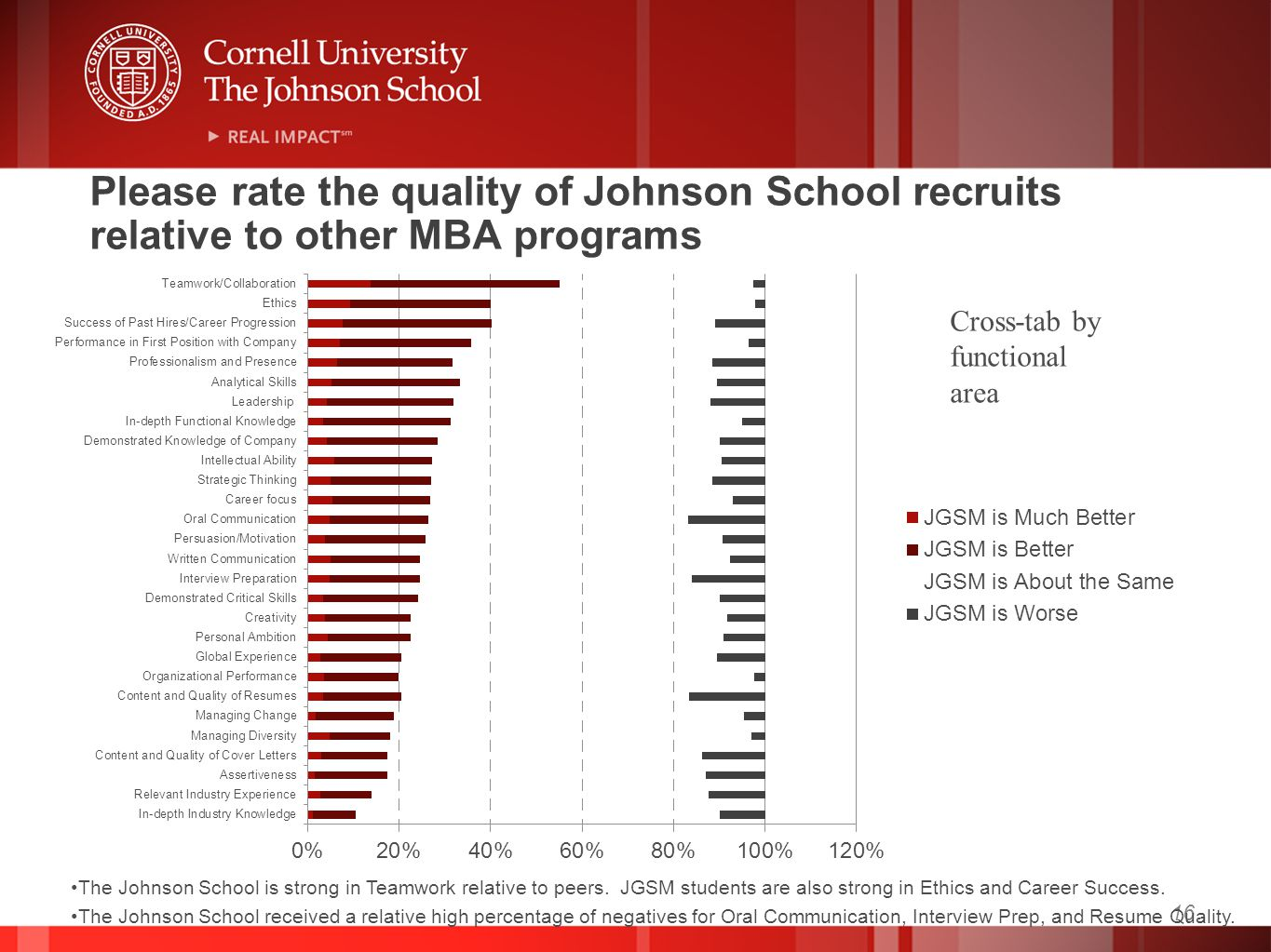 16 Please rate the quality of Johnson School recruits relative to other MBA programs The Johnson School is strong in Teamwork relative to peers. JGSM
