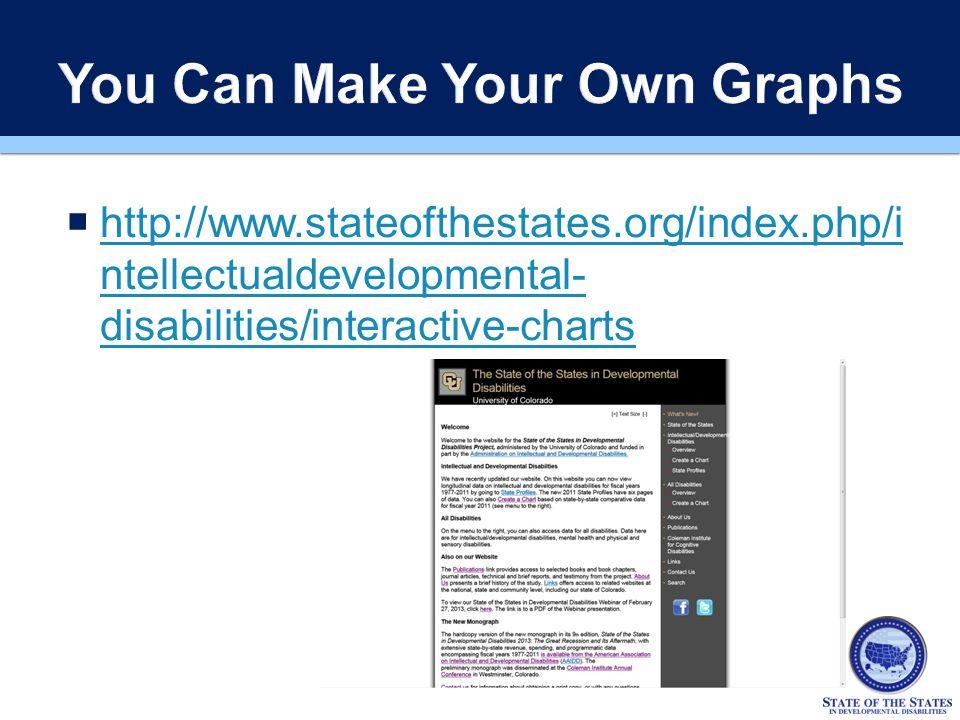  http://www.stateofthestates.org/index.php/i ntellectualdevelopmental- disabilities/interactive-charts http://www.stateofthestates.org/index.php/i ntellectualdevelopmental- disabilities/interactive-charts
