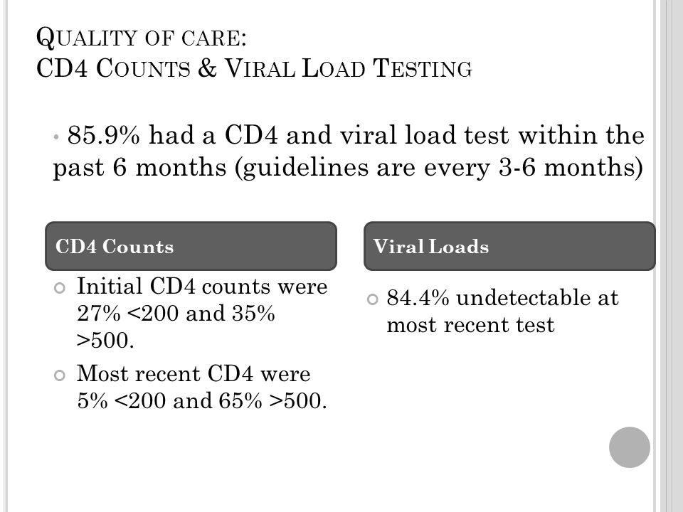 Q UALITY OF CARE : CD4 C OUNTS & V IRAL L OAD T ESTING Initial CD4 counts were 27% 500.
