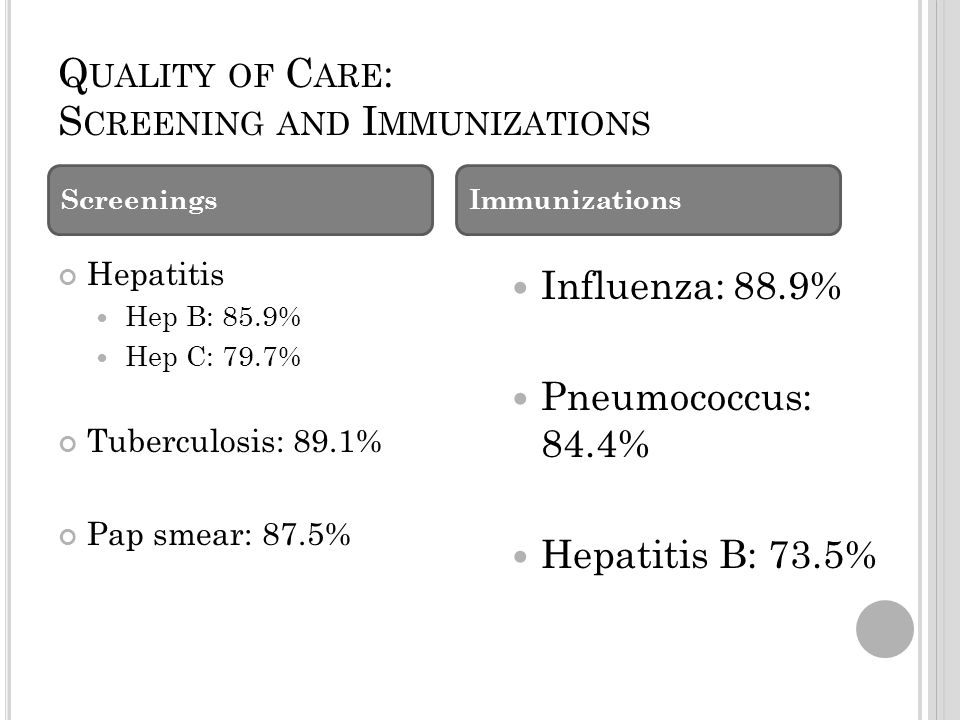 Q UALITY OF C ARE : S CREENING AND I MMUNIZATIONS Hepatitis Hep B: 85.9% Hep C: 79.7% Tuberculosis: 89.1% Pap smear: 87.5% Influenza: 88.9% Pneumococcus: 84.4% Hepatitis B: 73.5% ScreeningsImmunizations