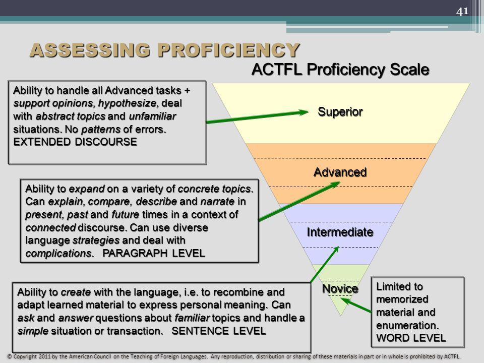 41 ASSESSING PROFICIENCY ACTFL Proficiency Scale Novice Intermediate Advanced Superior Ability to handle all Advanced tasks + support opinions, hypothesize, deal with abstract topics and unfamiliar situations.