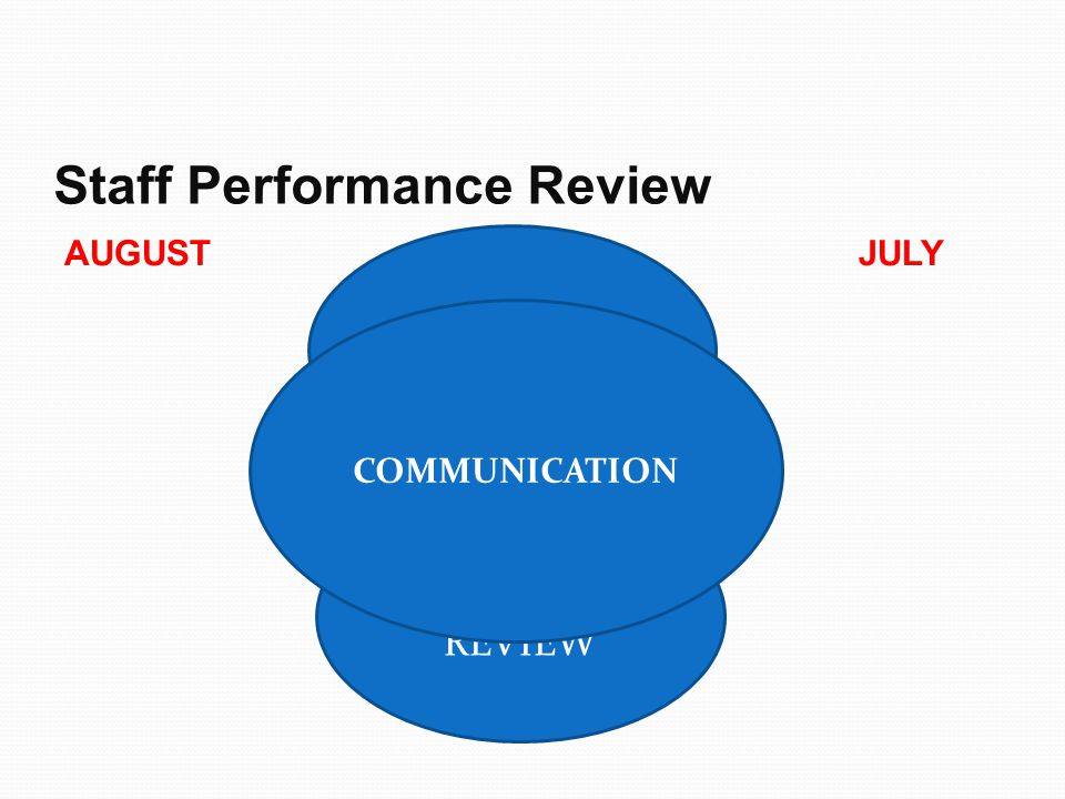 Staff Performance Review AUGUST JULY FIRST REVIEW MID-TERM REVIEW COMMUNICATION