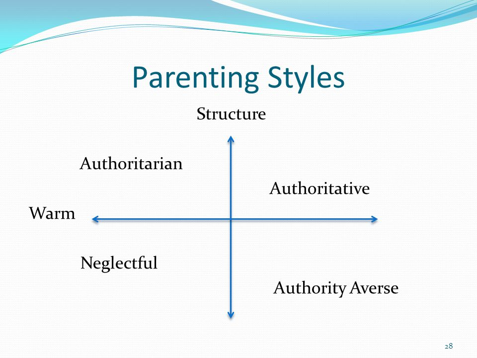Parenting Styles Structure Authoritarian Authoritative Warm Neglectful Authority Averse 28