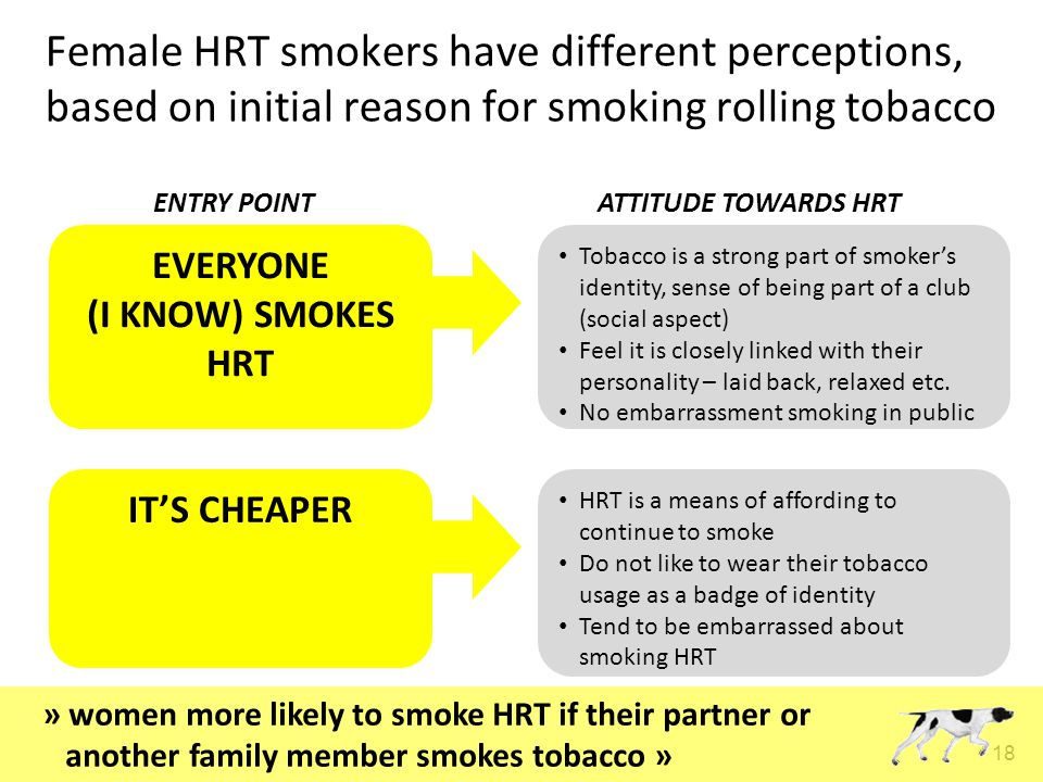 18 Female HRT smokers have different perceptions, based on initial reason for smoking rolling tobacco EVERYONE (I KNOW) SMOKES HRT IT'S CHEAPER Tobacco is a strong part of smoker's identity, sense of being part of a club (social aspect) Feel it is closely linked with their personality – laid back, relaxed etc.