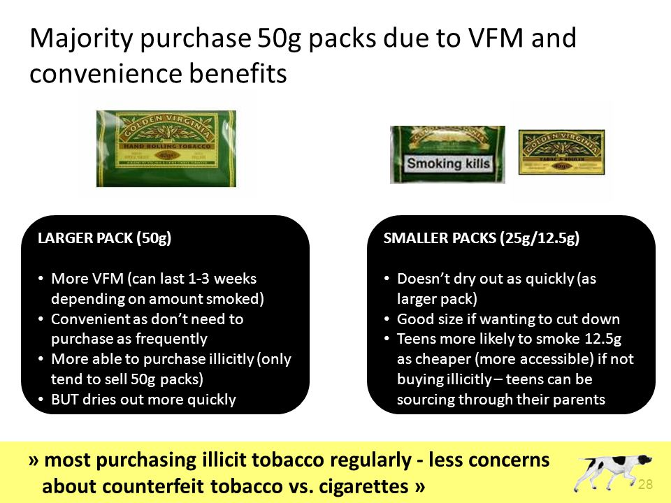 28 Majority purchase 50g packs due to VFM and convenience benefits LARGER PACK (50g) More VFM (can last 1-3 weeks depending on amount smoked) Convenient as don't need to purchase as frequently More able to purchase illicitly (only tend to sell 50g packs) BUT dries out more quickly SMALLER PACKS (25g/12.5g) Doesn't dry out as quickly (as larger pack) Good size if wanting to cut down Teens more likely to smoke 12.5g as cheaper (more accessible) if not buying illicitly – teens can be sourcing through their parents » most purchasing illicit tobacco regularly - less concerns about counterfeit tobacco vs.