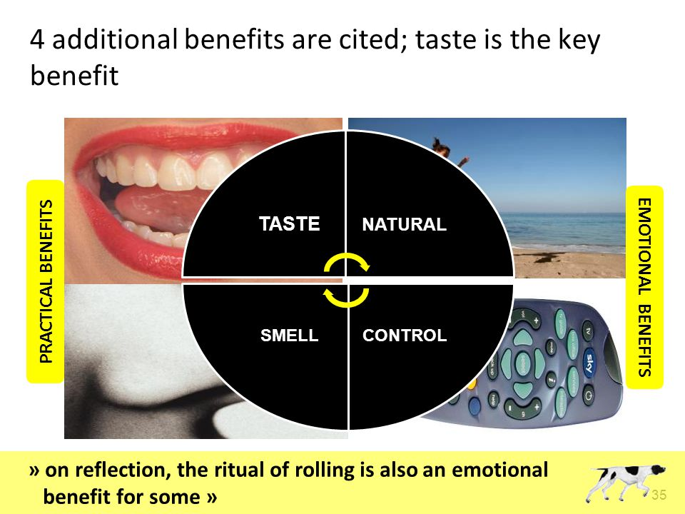 35 TASTE NATURAL CONTROLSMELL 4 additional benefits are cited; taste is the key benefit PRACTICAL BENEFITS EMOTIONAL BENEFITS » on reflection, the ritual of rolling is also an emotional benefit for some »