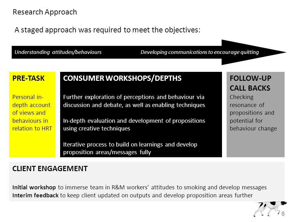 6 Research Approach FOLLOW-UP CALL BACKS Checking resonance of propositions and potential for behaviour change PRE-TASK Personal in- depth account of views and behaviours in relation to HRT Understanding attitudes/behaviours Developing communications to encourage quitting CONSUMER WORKSHOPS/DEPTHS Further exploration of perceptions and behaviour via discussion and debate, as well as enabling techniques In-depth evaluation and development of propositions using creative techniques Iterative process to build on learnings and develop proposition areas/messages fully A staged approach was required to meet the objectives: CLIENT ENGAGEMENT Initial workshop to immerse team in R&M workers' attitudes to smoking and develop messages Interim feedback to keep client updated on outputs and develop proposition areas further