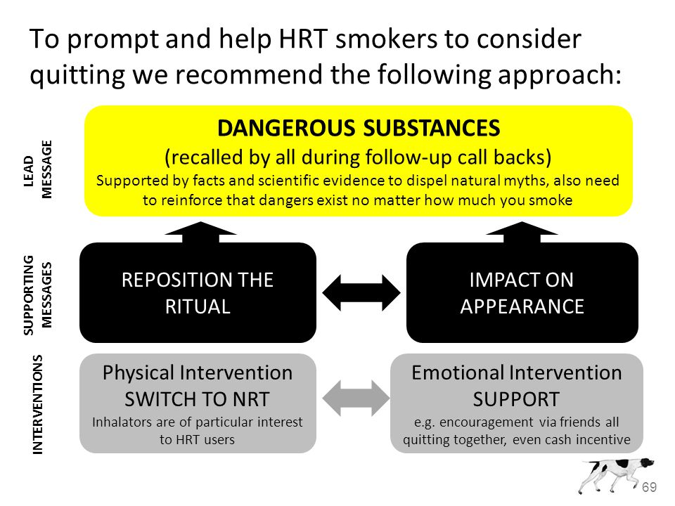 69 To prompt and help HRT smokers to consider quitting we recommend the following approach: DANGEROUS SUBSTANCES (recalled by all during follow-up call backs) Supported by facts and scientific evidence to dispel natural myths, also need to reinforce that dangers exist no matter how much you smoke REPOSITION THE RITUAL Physical Intervention SWITCH TO NRT Inhalators are of particular interest to HRT users IMPACT ON APPEARANCE LEAD MESSAGE SUPPORTING MESSAGES INTERVENTIONS Emotional Intervention SUPPORT e.g.